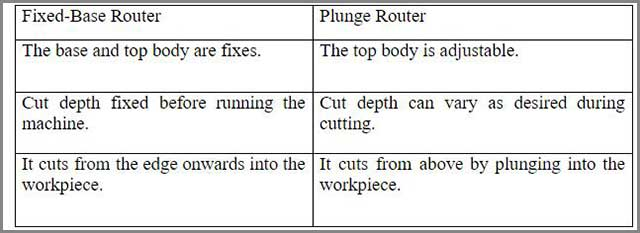 Difference Between the Fixed Router and Plunge Router