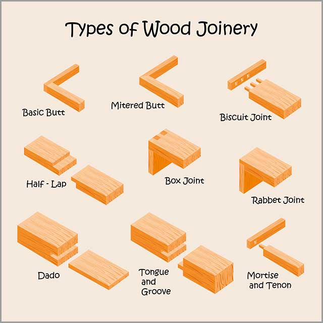 Types of joints to make with a dado blade