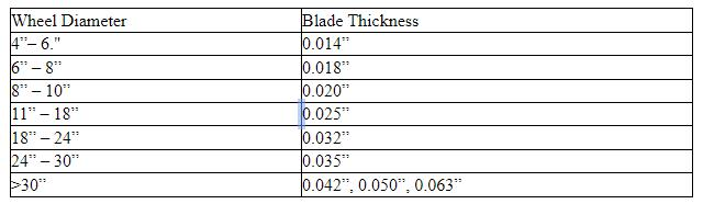 Blade Thickness